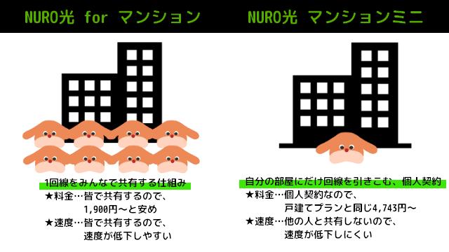 NURO光 マンション 違い