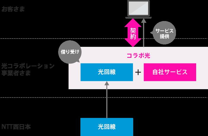 NTT西日本公式ホームページ│光コラボイメージ