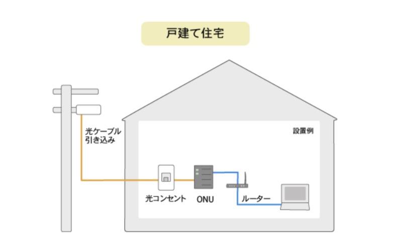 戸建て光配線方式