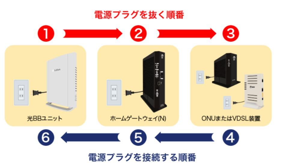 SoftBank 光 インターネットにつながらない - 電源を抜く