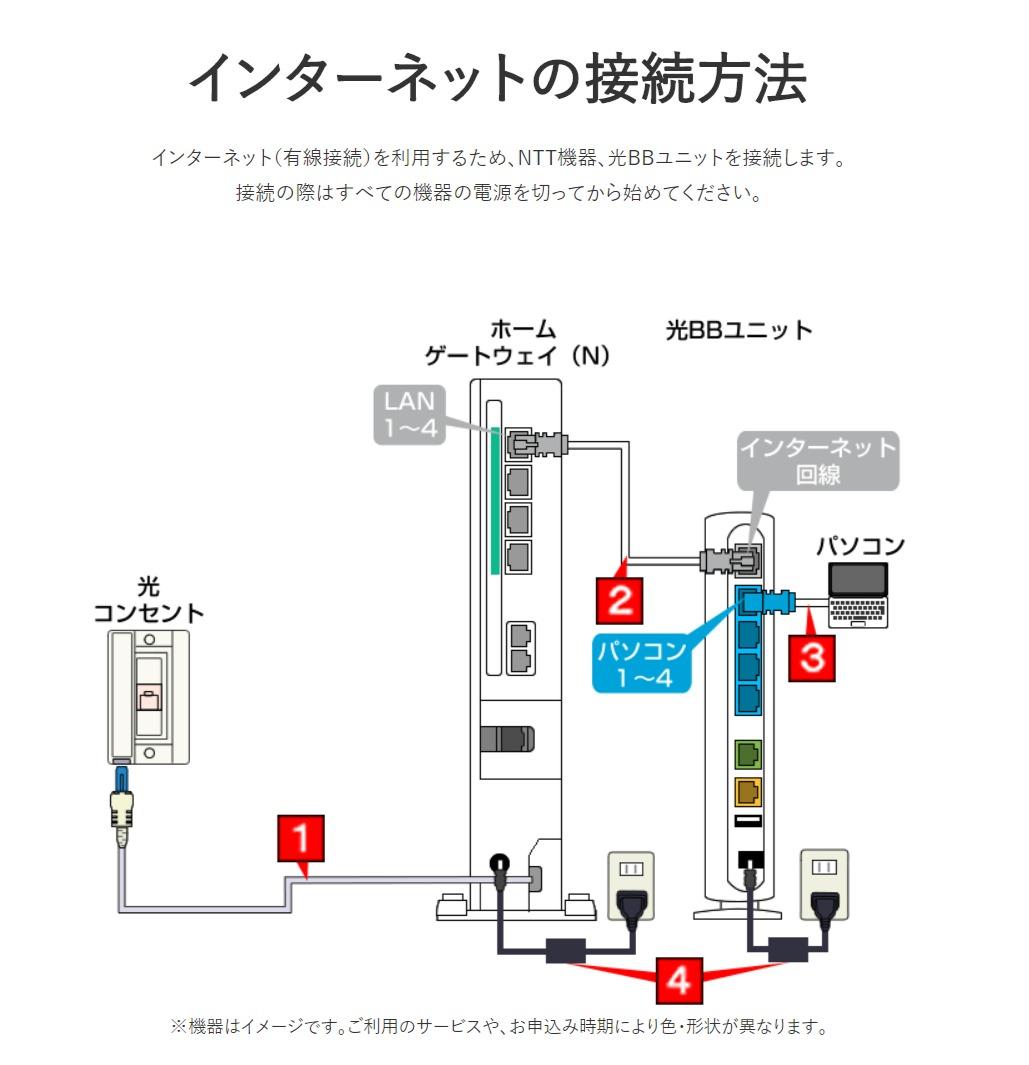 光BBユニット接続方法 ソフトバンク光