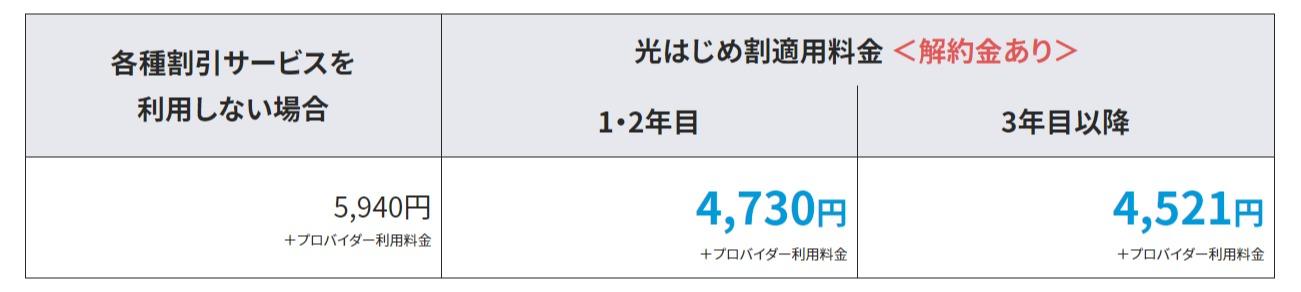 光はじめ割|割引サービス|フレッツ光公式|NTT西日本