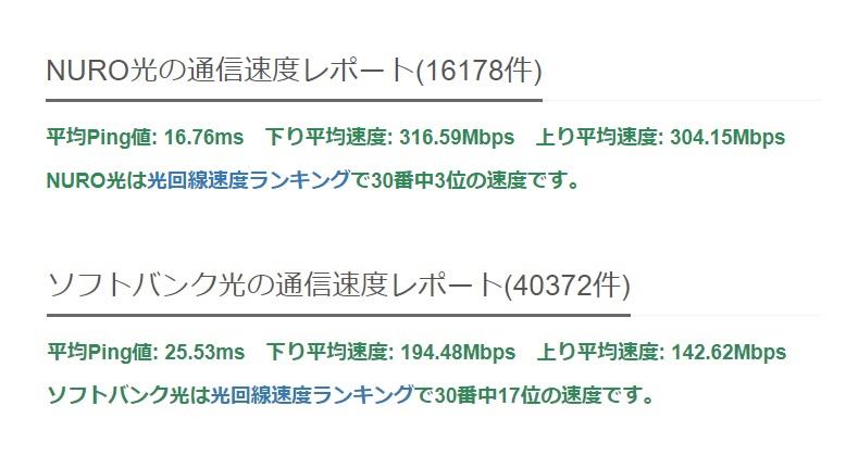NURO光・ソフトバンク光速度比較