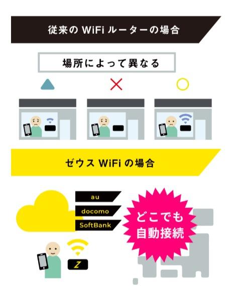 ZEUS WiFi -クラウドSIM