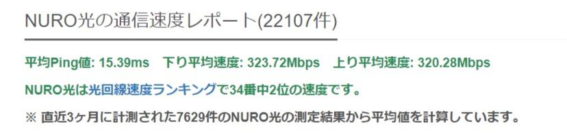 NURO光の速度測定結果- みんなのネット回線速度
