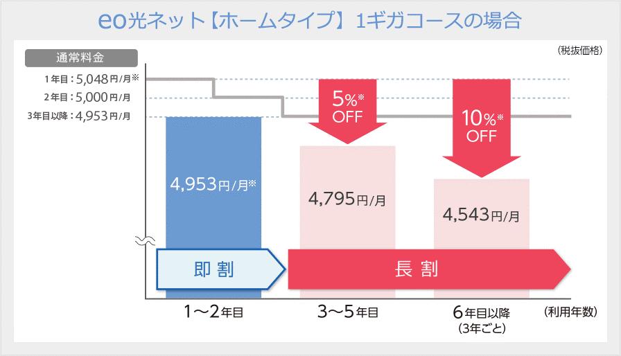 eo光 利用料金