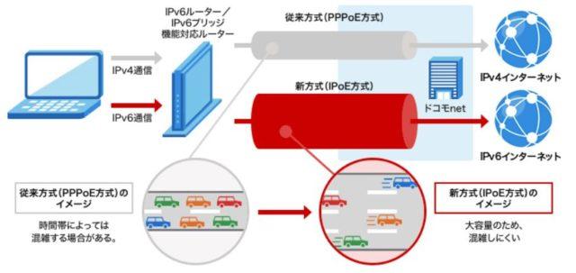 enひかり-IPv4とIPv6接続解説