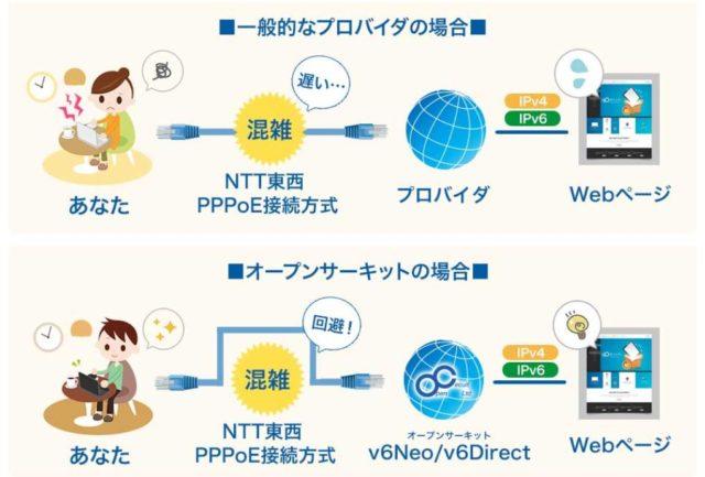 オープンサーキット-IPv4とIPv6接続解説